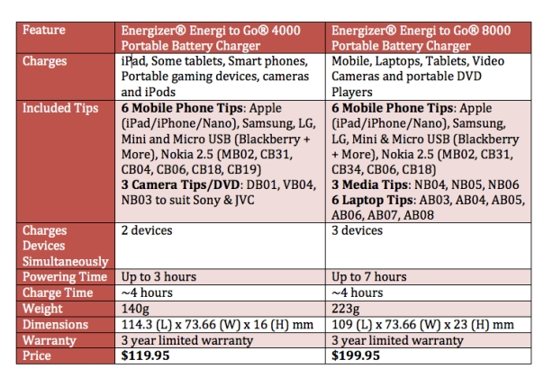 Compare Energizer Energi to Go XP 4000 and XP 8000